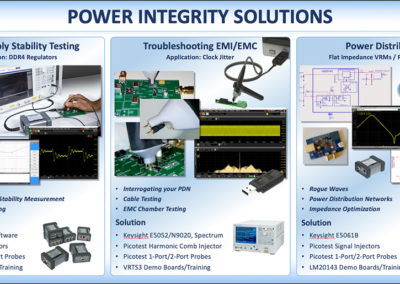 Picotest Power Integrity Solutions Poster