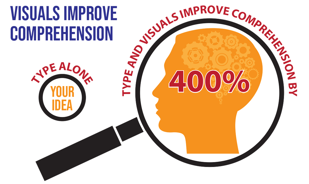 Type and visuals improve comprehension by 400%