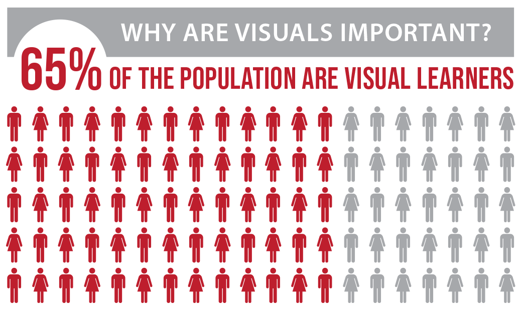 65 Percent Of The Population Are Visual Learners