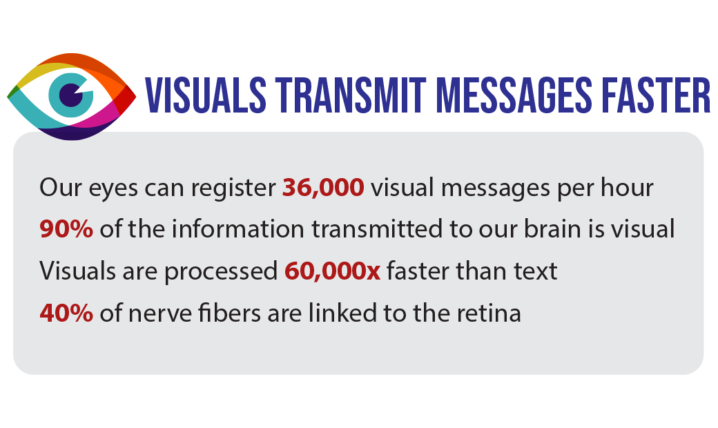Visuals transmit messages faster